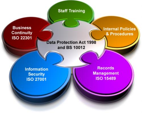 data protection act 1998 3 essay Free essay: the data protection act the data protection act (1998) came into force on 1st march 2000 it sets rules for processing personal information and.