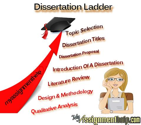 Dissertation Service Uk Marketing