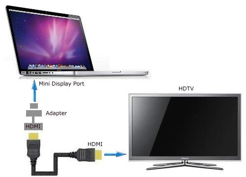 learn how to connect macbook pro to a hdtv by mac technical support hp g60 laptop diagram mac laptop diagram