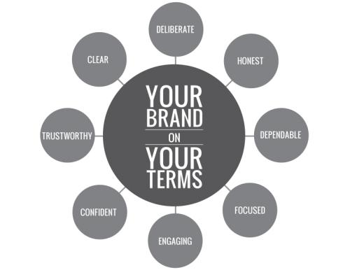How a brand consultant makes your business flourish for Brand consultant