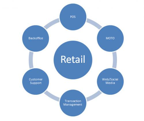 retail consulting firms